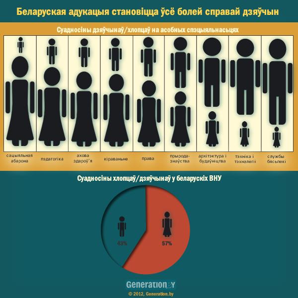 Вышэйшая адукацыя ў Беларусі: не мужчынская справа